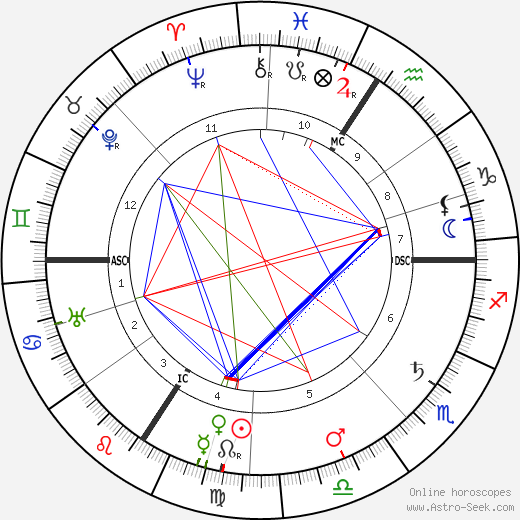 Albert Bassermann birth chart, Albert Bassermann astro natal horoscope, astrology