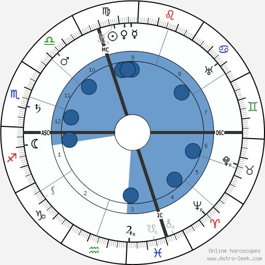 Amy Beach wikipedia, horoscope, astrology, instagram