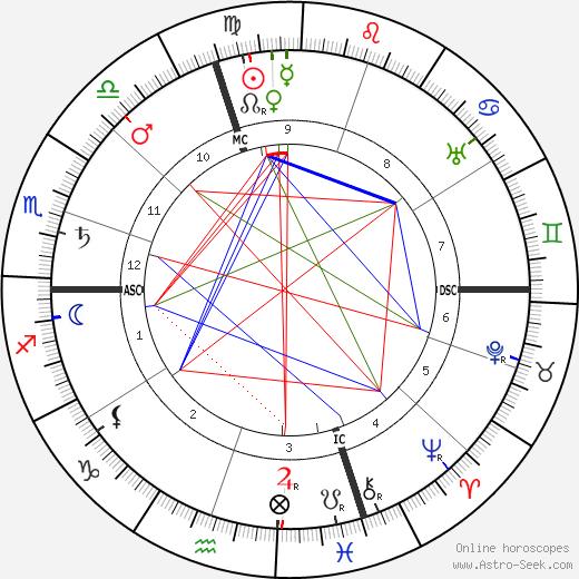 Эми Бич Amy Beach день рождения гороскоп, Amy Beach Натальная карта онлайн
