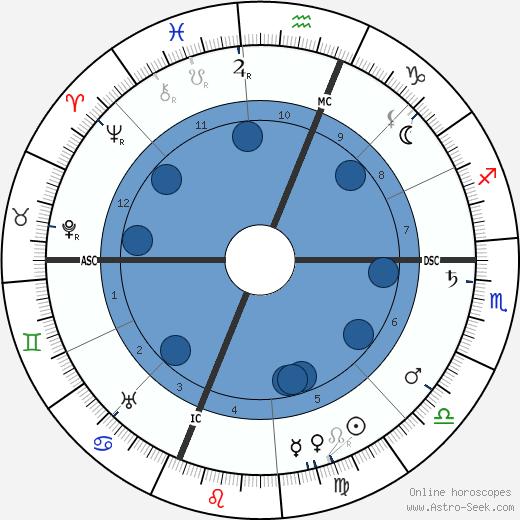 J. Pierpont Morgan Jr. wikipedia, horoscope, astrology, instagram