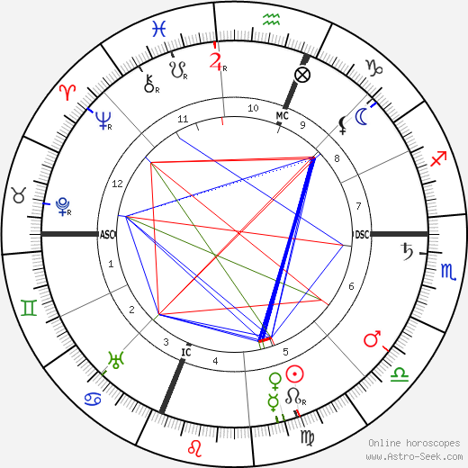 J. Pierpont Morgan Jr. tema natale, oroscopo, J. Pierpont Morgan Jr. oroscopi gratuiti, astrologia