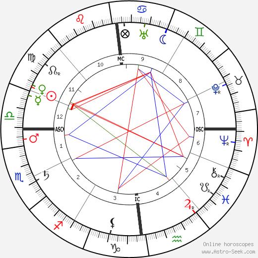 Jehan Rictus tema natale, oroscopo, Jehan Rictus oroscopi gratuiti, astrologia
