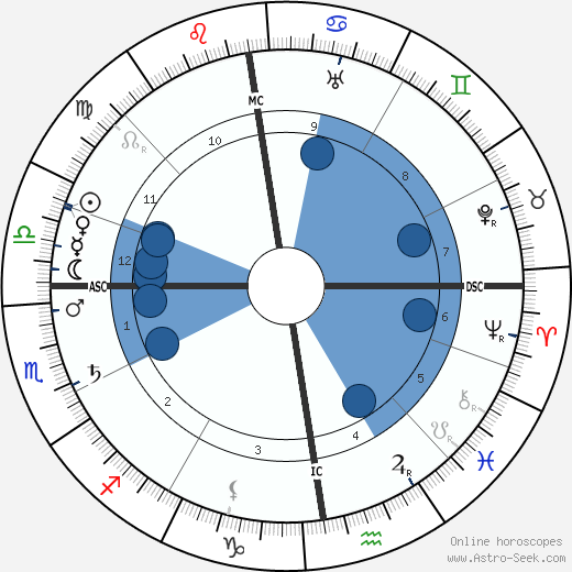 Walther Rathenau wikipedia, horoscope, astrology, instagram