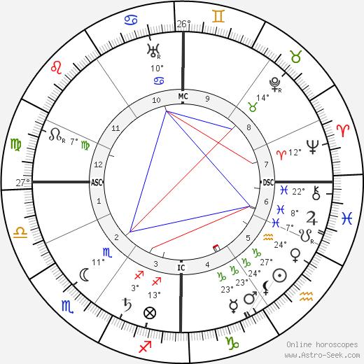Louis Alexandre Couturat birth chart, biography, wikipedia 2019, 2020