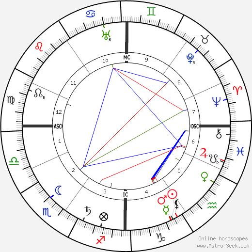 Louis Alexandre Couturat birth chart, Louis Alexandre Couturat astro natal horoscope, astrology