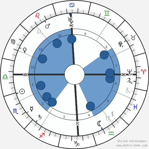 Alexandra David-Néel wikipedia, horoscope, astrology, instagram