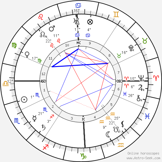 Alexandra David-Néel birth chart, biography, wikipedia 2020, 2021