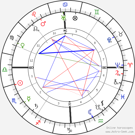Alexandra David-Néel birth chart, Alexandra David-Néel astro natal horoscope, astrology