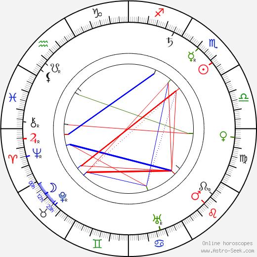 Antonín Vaverka tema natale, oroscopo, Antonín Vaverka oroscopi gratuiti, astrologia