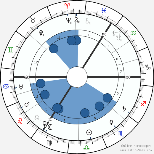 August Horch wikipedia, horoscope, astrology, instagram