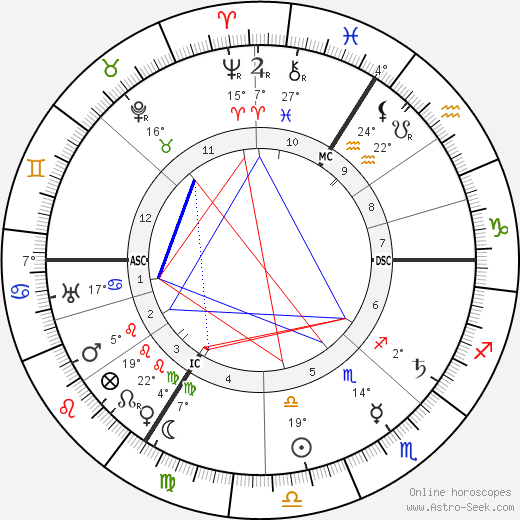 August Horch birth chart, biography, wikipedia 2017, 2018