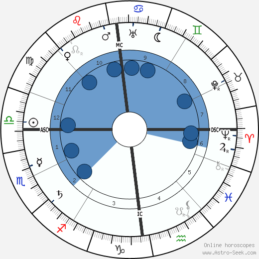 Fidus wikipedia, horoscope, astrology, instagram
