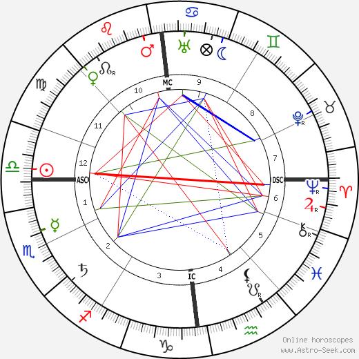 Fidus день рождения гороскоп, Fidus Натальная карта онлайн