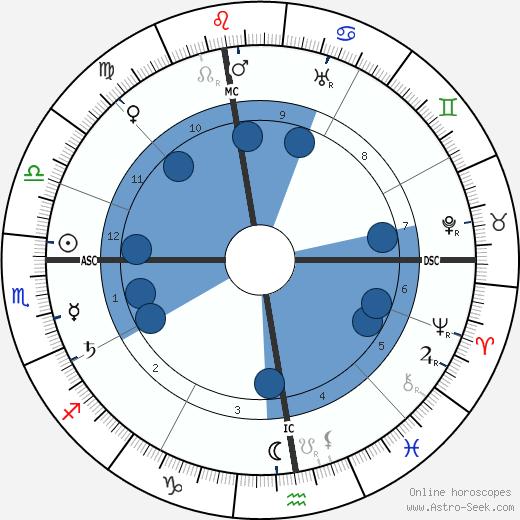 Hera Myrtel wikipedia, horoscope, astrology, instagram
