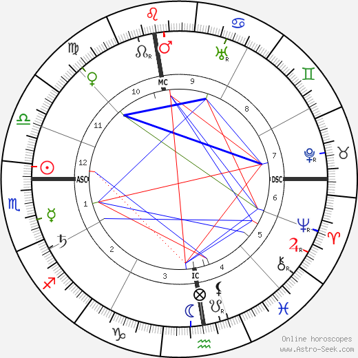 Hera Myrtel день рождения гороскоп, Hera Myrtel Натальная карта онлайн