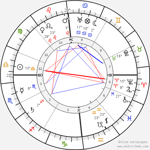 Max Slevogt birth chart, biography, wikipedia 2019, 2020