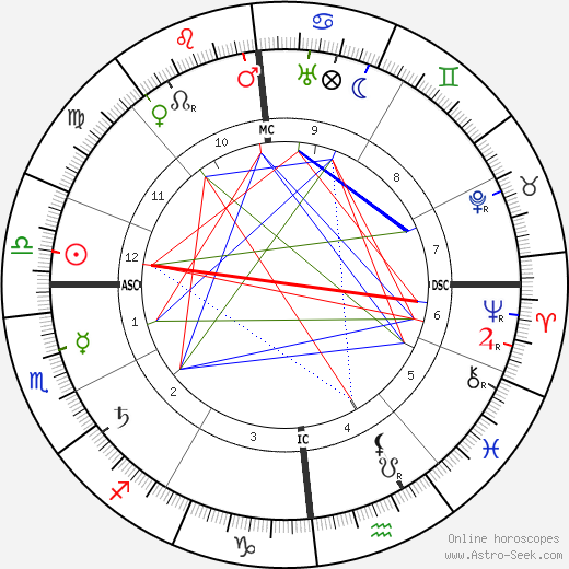 Max Slevogt astro natal birth chart, Max Slevogt horoscope, astrology