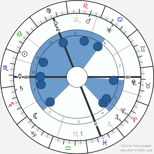 Mécislas Golberg wikipedia, horoscope, astrology, instagram