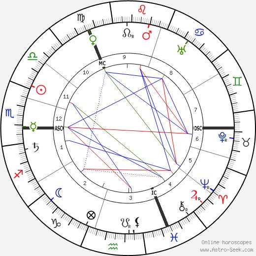 Mécislas Golberg astro natal birth chart, Mécislas Golberg horoscope, astrology