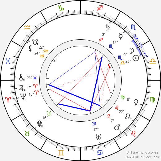 Václav Klement birth chart, biography, wikipedia 2019, 2020