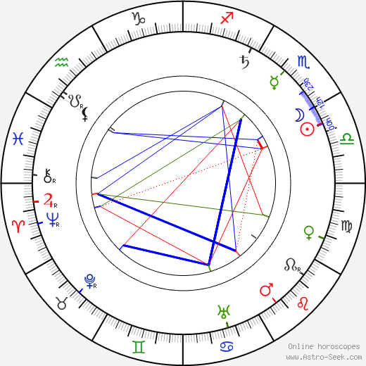 Václav Klement astro natal birth chart, Václav Klement horoscope, astrology