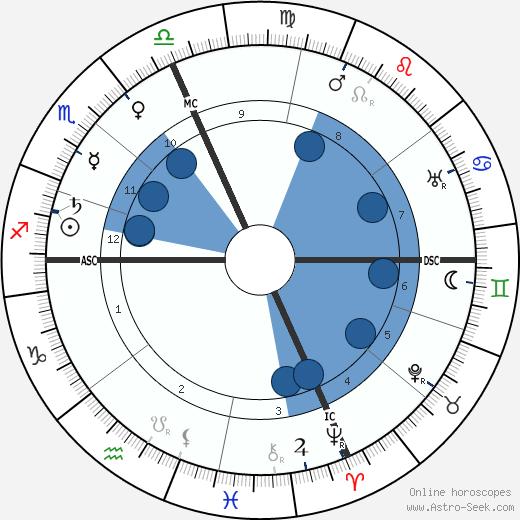 A. Alpheus wikipedia, horoscope, astrology, instagram
