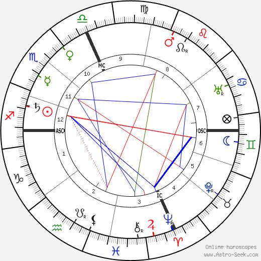 A. Alpheus день рождения гороскоп, A. Alpheus Натальная карта онлайн