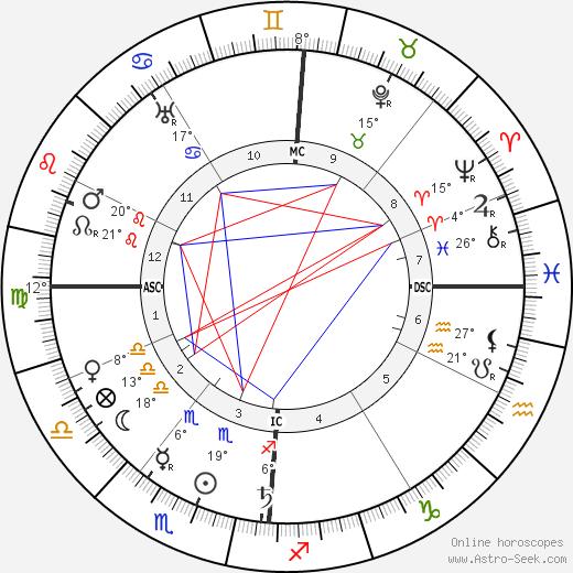 Édouard Vuillard birth chart, biography, wikipedia 2019, 2020