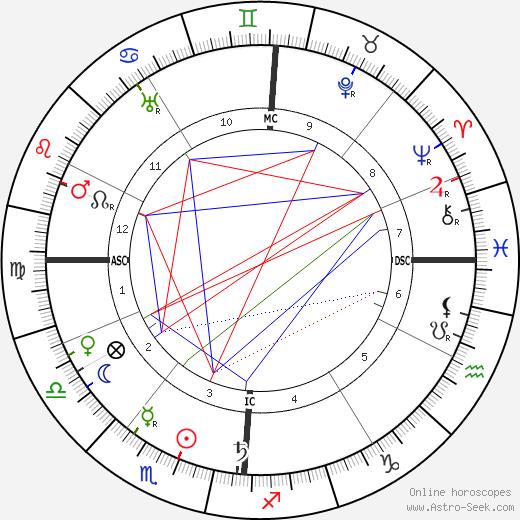 Édouard Vuillard birth chart, Édouard Vuillard astro natal horoscope, astrology