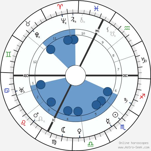 Marie Dressler wikipedia, horoscope, astrology, instagram