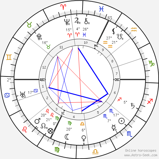 Marie Dressler birth chart, biography, wikipedia 2018, 2019