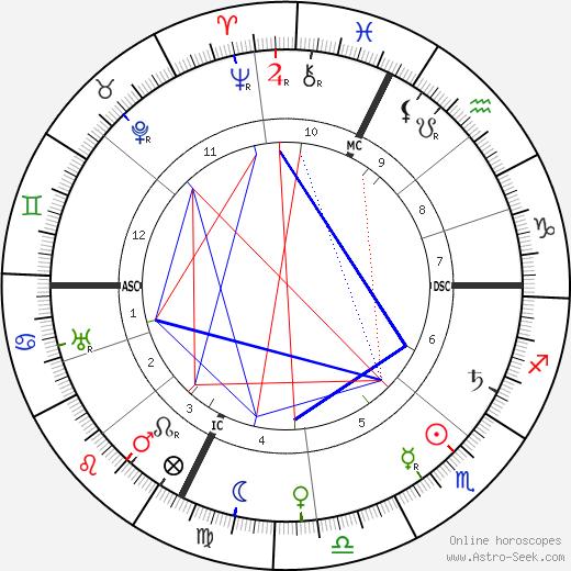 Marie Dressler astro natal birth chart, Marie Dressler horoscope, astrology