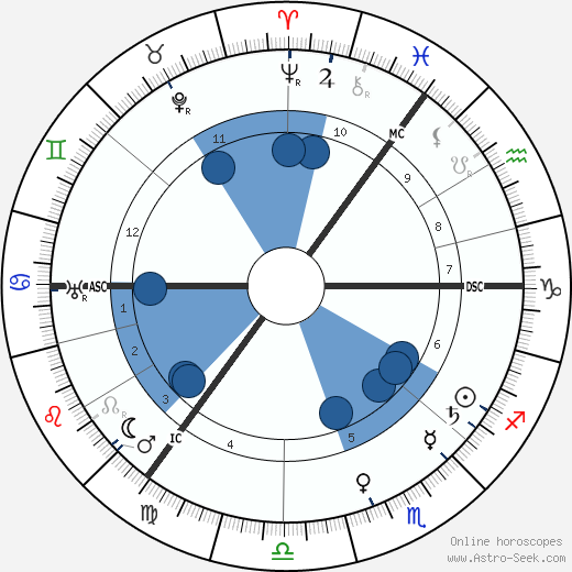 Arnold Sommerfeld wikipedia, horoscope, astrology, instagram