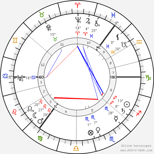 Arnold Sommerfeld birth chart, biography, wikipedia 2018, 2019