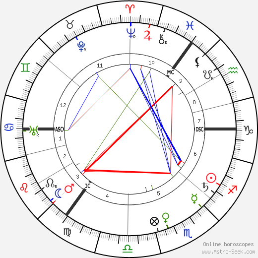 Arnold Sommerfeld birth chart, Arnold Sommerfeld astro natal horoscope, astrology
