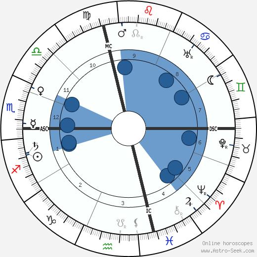 Eloy Gonzalo wikipedia, horoscope, astrology, instagram