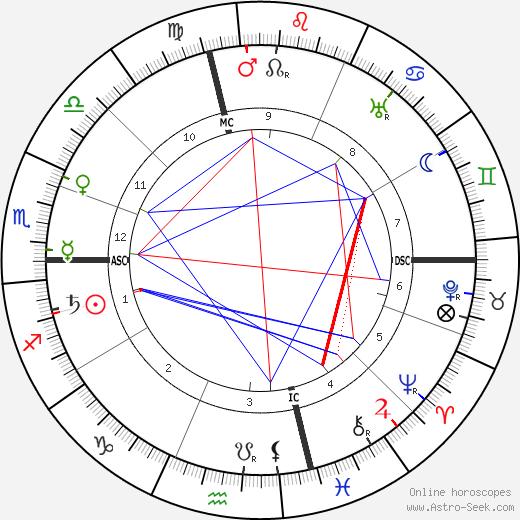 Eloy Gonzalo tema natale, oroscopo, Eloy Gonzalo oroscopi gratuiti, astrologia