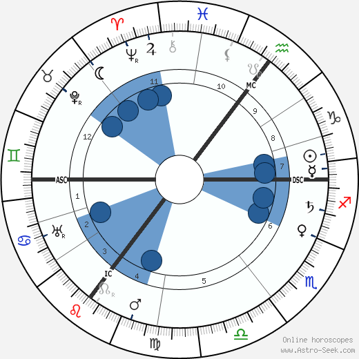 Emmanuel Lasker wikipedia, horoscope, astrology, instagram