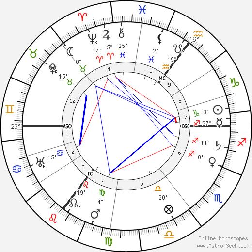 Emmanuel Lasker birth chart, biography, wikipedia 2018, 2019