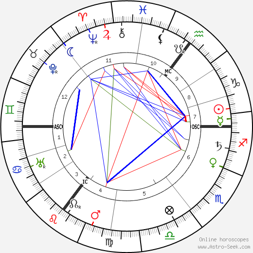 Emmanuel Lasker astro natal birth chart, Emmanuel Lasker horoscope, astrology