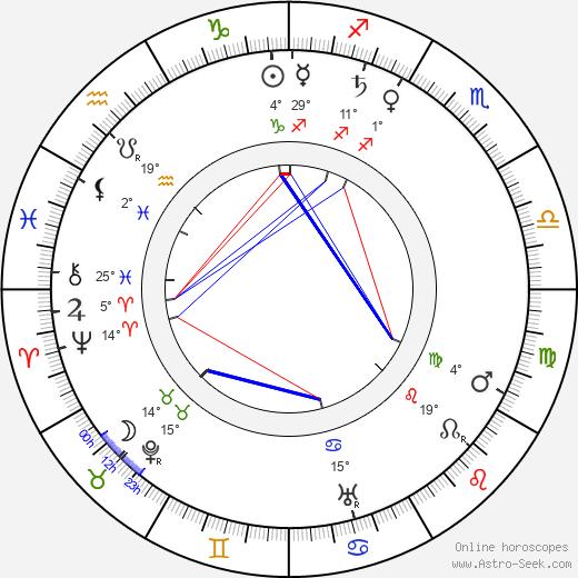 Eugenie Besserer birth chart, biography, wikipedia 2020, 2021