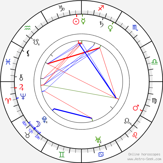 Eugenie Besserer birth chart, Eugenie Besserer astro natal horoscope, astrology