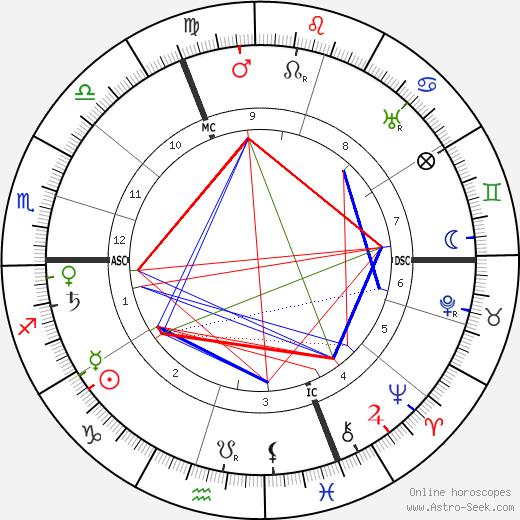 Joseph de Tonquedec tema natale, oroscopo, Joseph de Tonquedec oroscopi gratuiti, astrologia