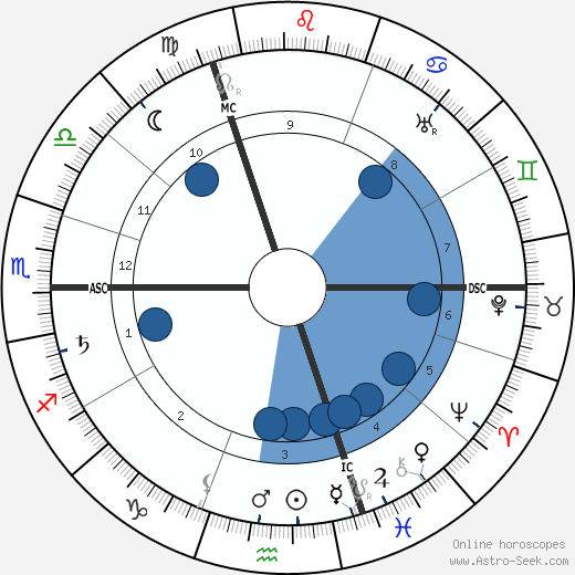 Karl Denke wikipedia, horoscope, astrology, instagram