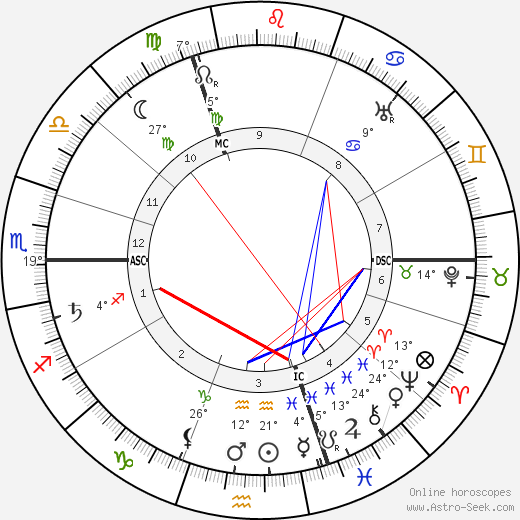 Karl Denke birth chart, biography, wikipedia 2018, 2019