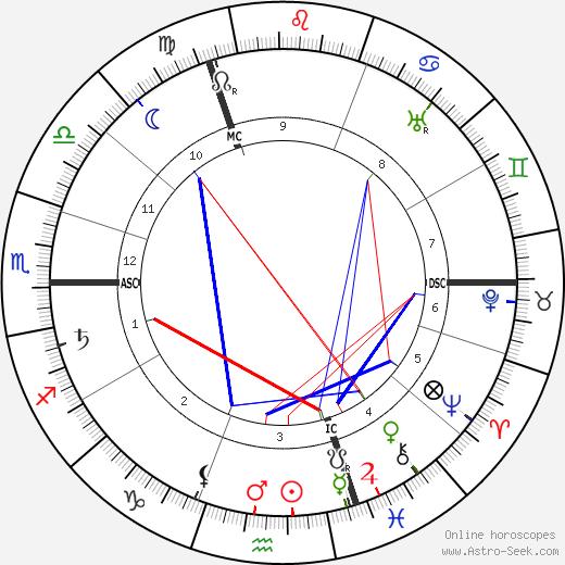 Karl Denke astro natal birth chart, Karl Denke horoscope, astrology