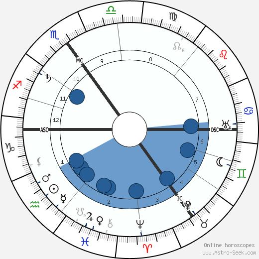 Countess Constance Markievicz wikipedia, horoscope, astrology, instagram
