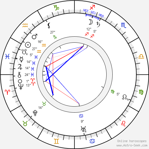 Edward S. Curtis birth chart, biography, wikipedia 2020, 2021