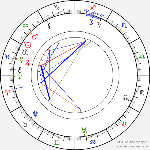 Edward S. Curtis astro natal birth chart, Edward S. Curtis horoscope, astrology