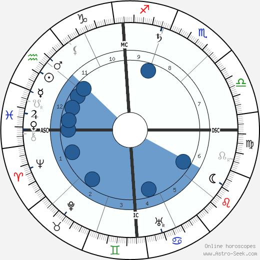 Evangeline Adams wikipedia, horoscope, astrology, instagram